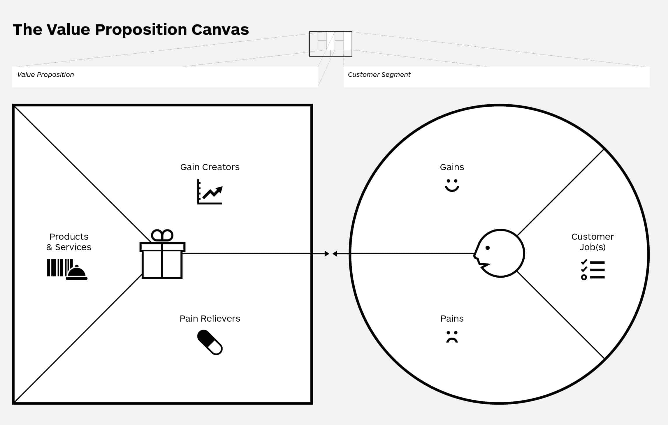 Sherpa Value Proposition Canvas
